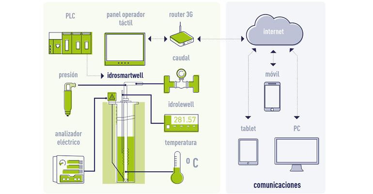 suez-advanced-solutions-monitorizacion-avanzada-sondeos