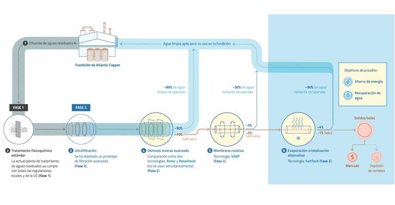 suez-atlantic-copper-proyecto-optimizacion-recursos-hidricos-fundicion-refineria-cobre-huelva