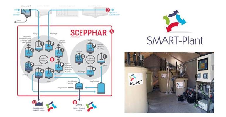 Mainstream SCEPPHAR: Nueva tecnología de tratamiento de aguas residuales hacia la economía circular y la recuperación de recursos