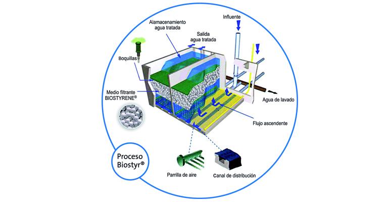 Veolia: Filtración biológica avanzada y compacta de lecho fijo