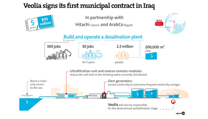 veolia-construcción-explotación-planta-iraq