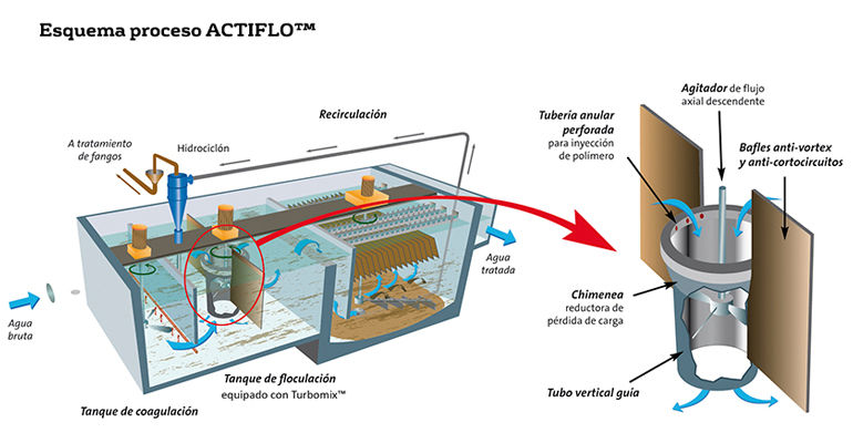 veolia-tratamiento-agua-mina-barruecopardo-salamanca-actiflo