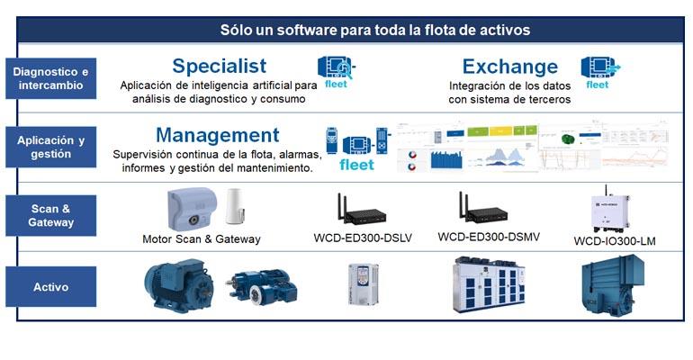 weg-sistema-motion-fleet-management-gestion-activos-dos